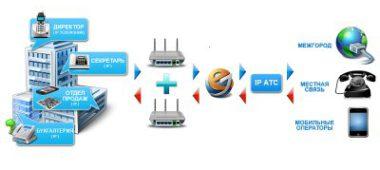 Как я устанавливал IP-АТС